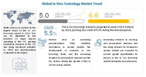 in-vivo-toxicology-testing-market8