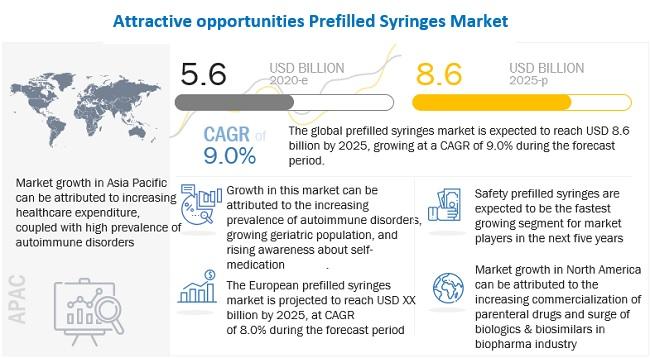 prefilled-syringes-market5