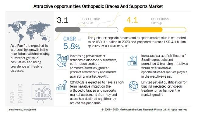 orthopedic-braces-and-supports-market